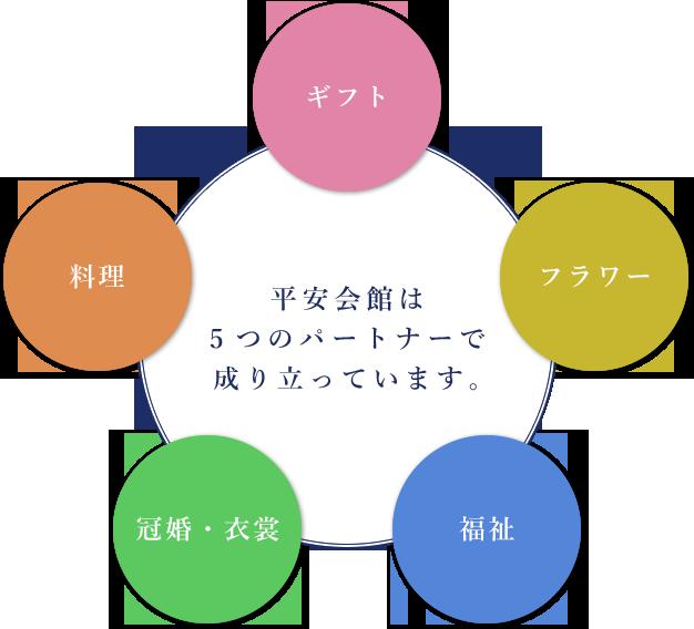 佐野商店は5つのパートナーで成り立っています。