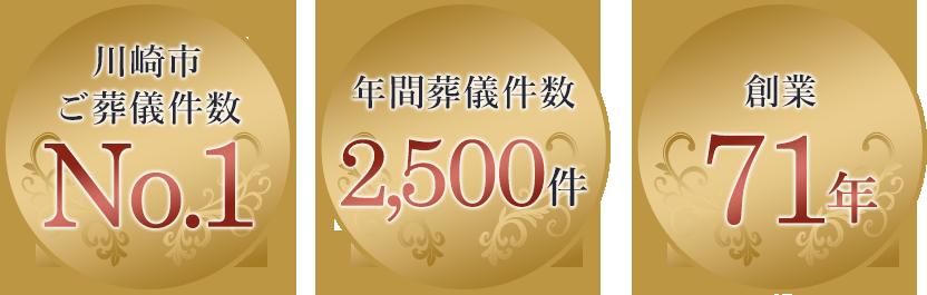 川崎市葬儀件数No.1、年間葬儀件数2,500件、1967年創業
