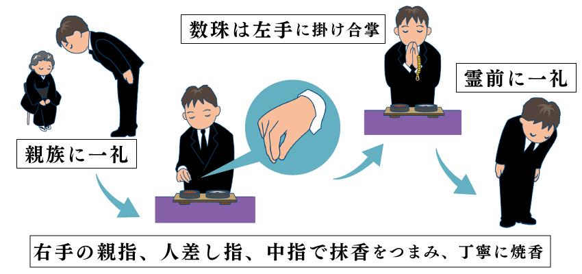 お焼香の仕方